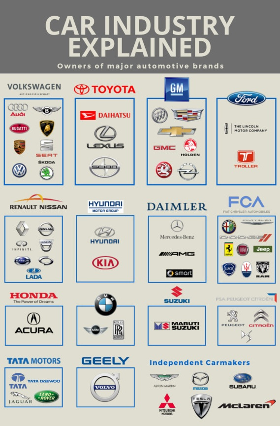 car-industry-explained
