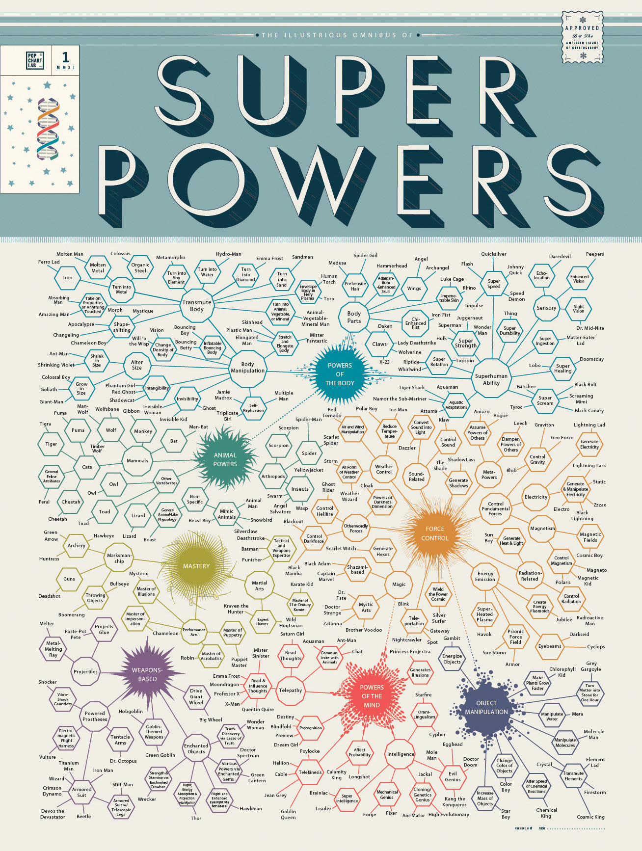 chart-of-superpowers-full